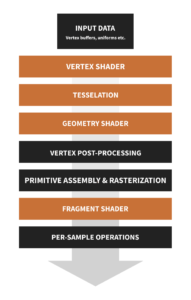OpenGL rendering pipeline with marked shaders